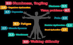 initialsymptoms